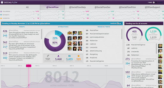 SocialFlow social media management tool